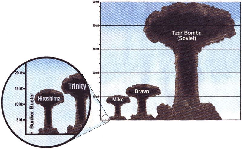 Nhìn lại vụ thử bom nguyên tử lớn nhất lịch sử nhân loại của Liên Xô