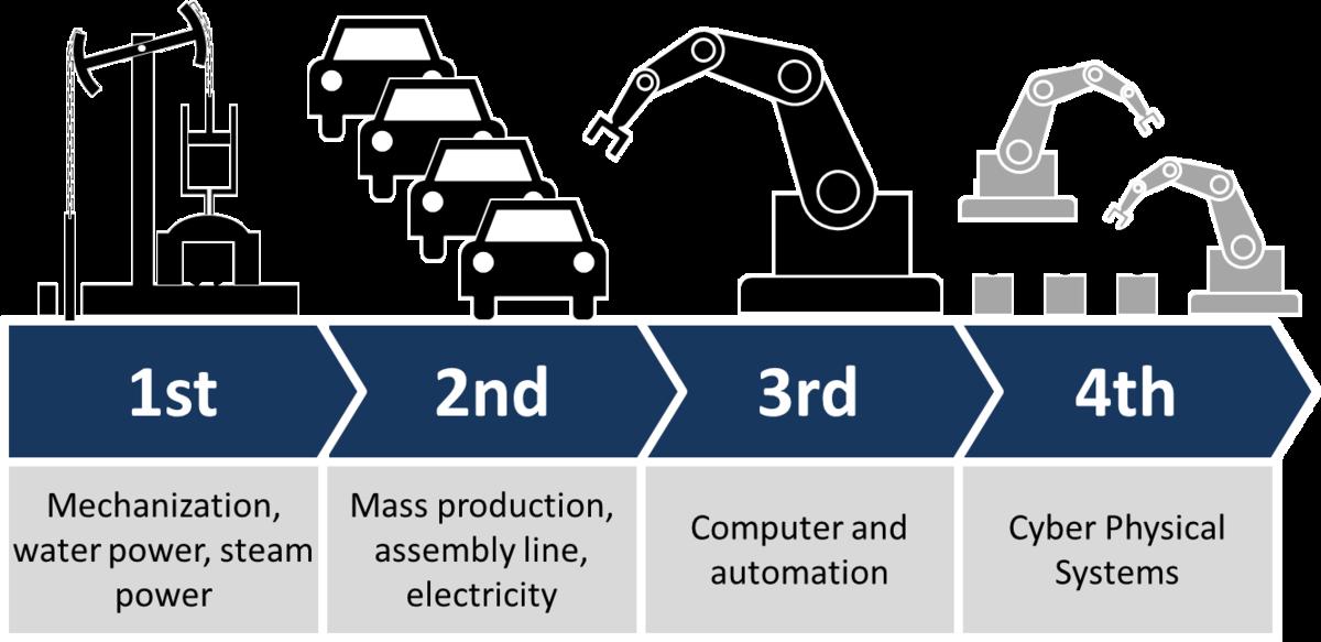 Nhìn lại ba cuộc cách mạng công nghiệp đã diễn ra trong lịch sử
