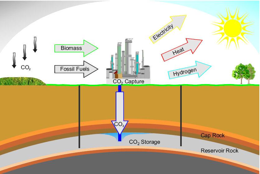 Công nghệ thu hồi và lưu giữ CO2: Một giải pháp chống biến đổi khí hậu