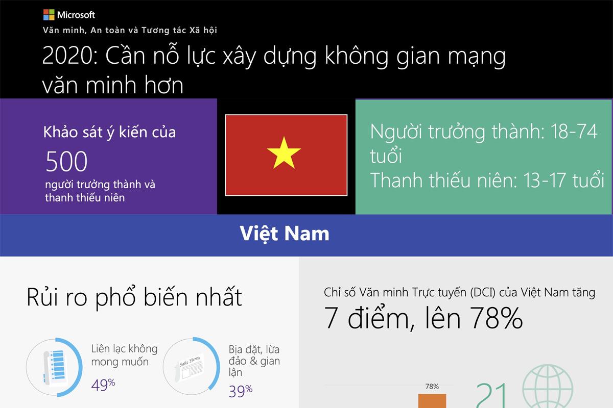 Infographic: Việt Nam thuộc nhóm nước có văn hóa mạng thấp nhất thế giới